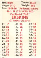 APBA Baseball Player Cards - 1951 Brooklyn Dodgers